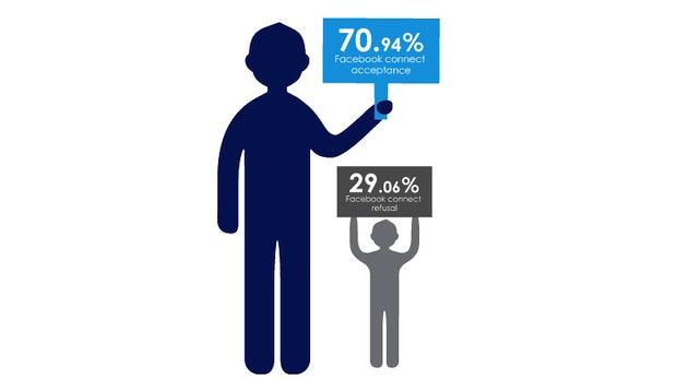 Social Logins: Die Akzeptanz von Facebook, Google+ und Twitter im Vergleich