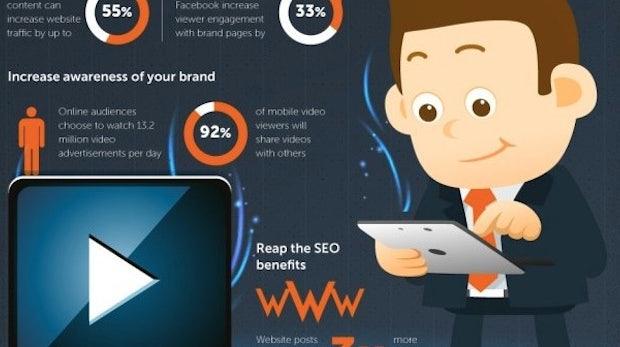 Mehr Besucher, mehr Interaktion: Gute Gründe für Video-Marketing