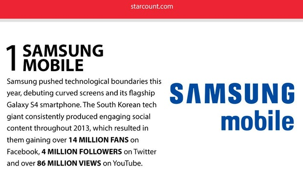 Social Media 2013: Samsung ist die beliebteste Marke im sozialen Netz