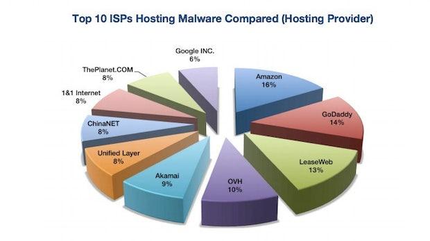 Amazons Cloud – Der größte Malware-Hoster der Welt