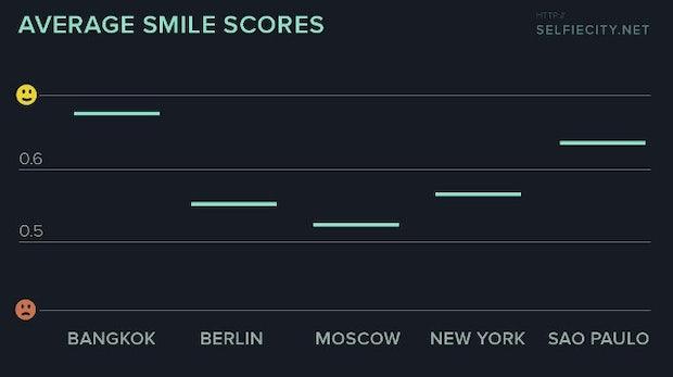 Selfie: Lächeln ist nicht überall gleich beliebt. (Bild: Selfiecity)
