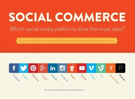 Mit den richtigen Sozialen Netzwerken mehr Umsatz für euren Online-Shop