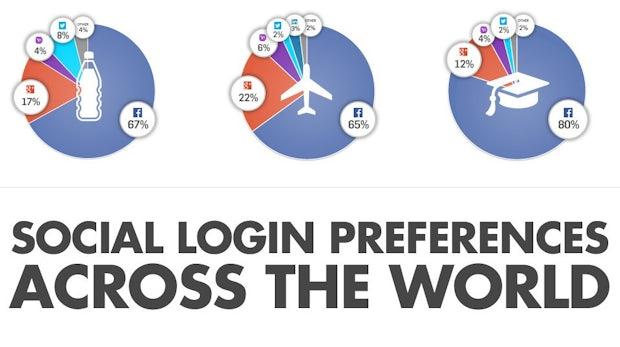 Social Login: Facebook dominiert vor Google+ und Yahoo