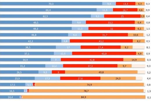 Traffic-Analyse: Woher die Leser von Bild, Heftig, SPON und Co. kommen