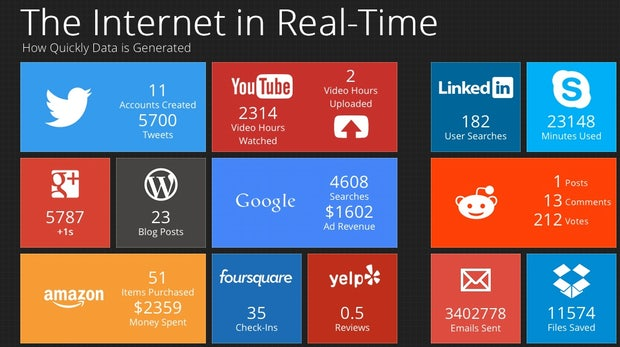 52.196 Facebook-Likes pro Sekunde: Interaktive Infografik zeigt das Internet in Echtzeit