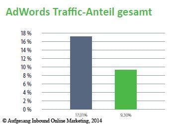 http://t3n.de/news/wp-content/uploads/2014/08/adwords_traffic_anteil_gesamt_2013-2014.jpg