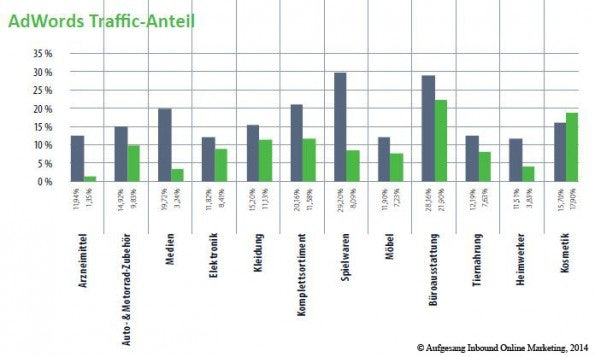 http://t3n.de/news/wp-content/uploads/2014/08/adwords_traffic_anteil_vgl_2013-2014-595x357.jpg