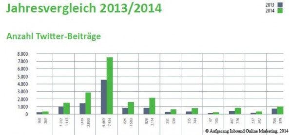 http://t3n.de/news/wp-content/uploads/2014/08/anzahl_twitter_beitraege_vgl_2013-2014-595x278.jpg