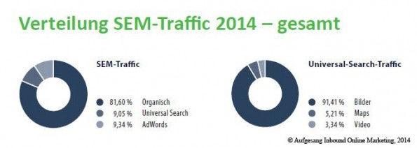 http://t3n.de/news/wp-content/uploads/2014/08/verteilung_SEM_traffic_gesamt_2014-595x212.jpg