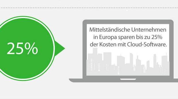 ERP-Software in der Cloud: Deutscher Mittelstand hängt hinterher