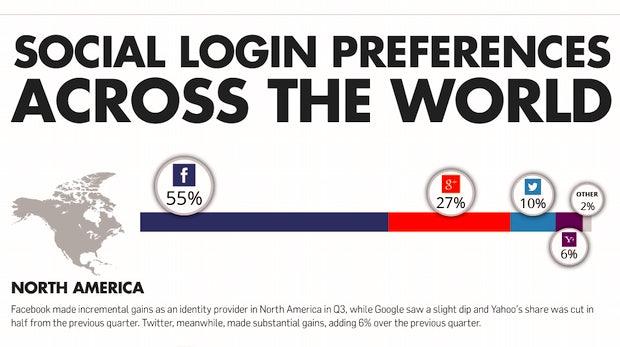 Social-Login: Facebook verdrängt weiter fleißig die Konkurrenz