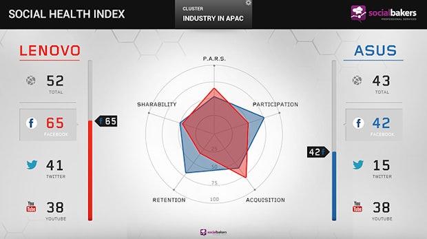 Social Health Index: Tool ermöglicht Unternehmen den schnellen Vergleich von Social-Marketing-Aktivitäten