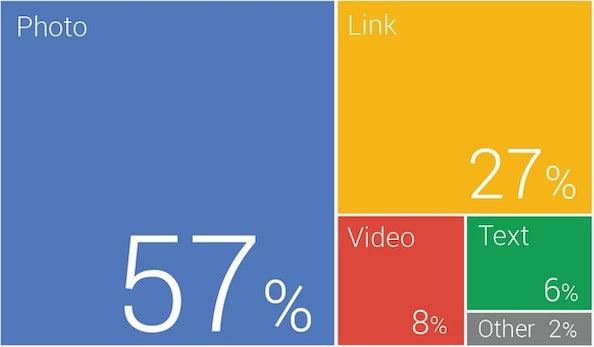 Welcher Content funktioniert am besten auf Google+?