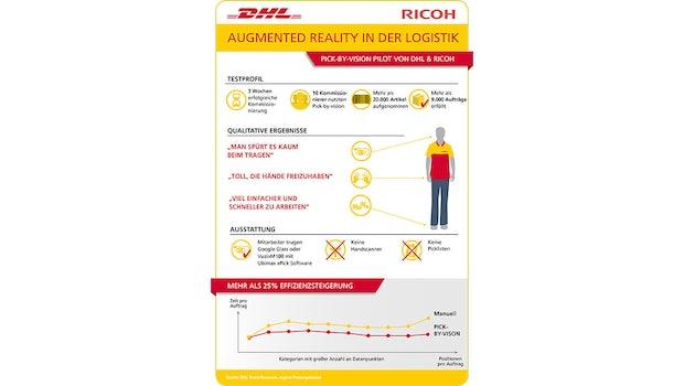 Augmented-Reality: Datenbrille im Einsatz. (Foto: DHL)