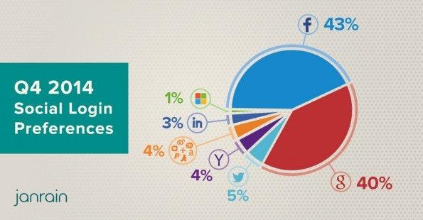 Social-Login: Facebook bleibt Spitzenreiter aber Google holt auf. (Grafik: Janrain)