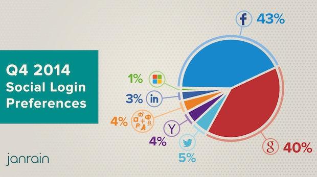 Social-Login: Google macht Facebook Marktanteile streitig