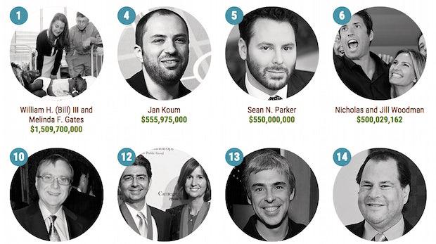 Spendable Tech-Tycoons: So viel haben Gates, Koum und Co. 2014 für wohltätige Zwecke ausgegeben