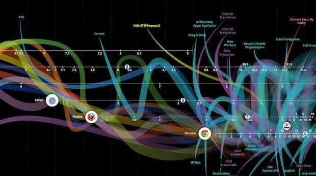 Die Evolution des Webs: Interaktive Grafik zeigt die Geschichte von Webtechnologien und Browsern