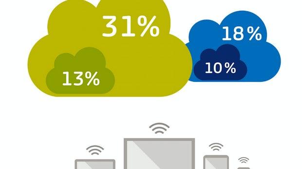 Online Daten speichern: Deutsche pfeifen auf die Cloud