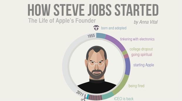 Du willst gründen? So sind Gates, Jobs und Zuckerberg gestartet