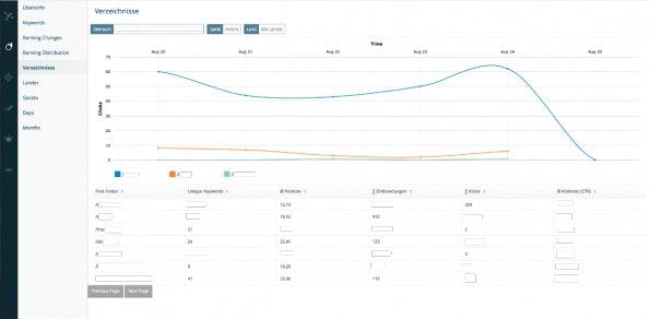 Die Daten auf Ebene der Verzeichnisse. (Screenshot: OnPage.org)