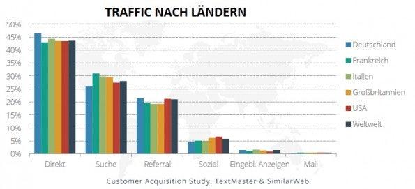 Traffic-Quellen nach Ländern: Direkter Traffic ist in Deutschland wichtiger als im Rest der Welt. (Grafik: TextMaster / SimilarWeb)