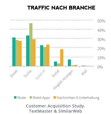 http://t3n.de/news/wp-content/uploads/2015/09/traffic-quellen_apps-mode-nachrichten_seo_3.jpg