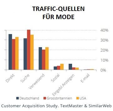http://t3n.de/news/wp-content/uploads/2015/09/traffic-quellen_apps-mode-nachrichten_seo_6.jpg